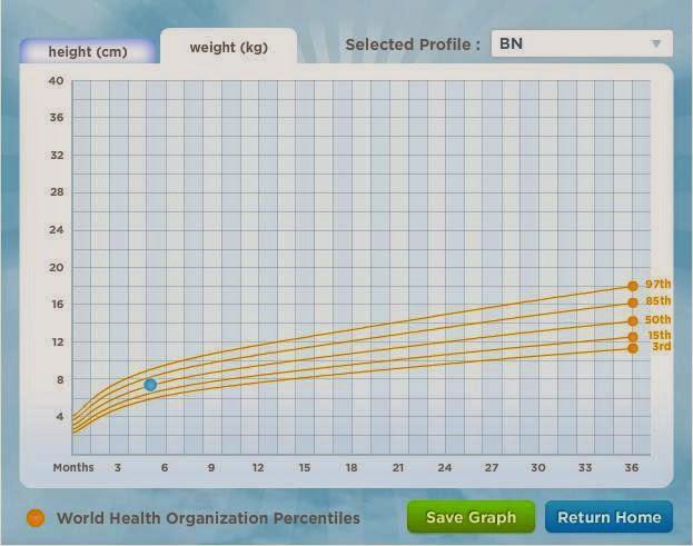 creșterea în greutate sugar