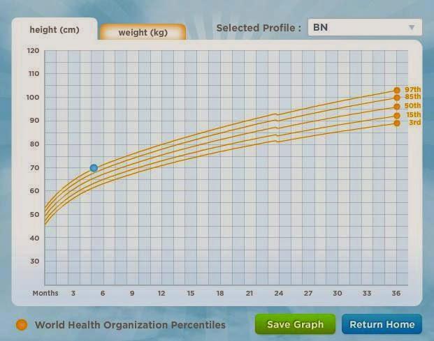grafic de crestere la bebelusi